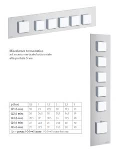 Miscelatore termostatico HIGH FLOW 5 vie IL QUADRO art. 21050