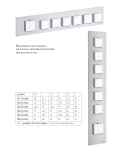 Miscelatore termostatico HIGH FLOW 6 vie IL QUADRO art. 21060